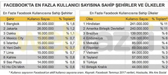 Facebook Kullanıcı Sayısı